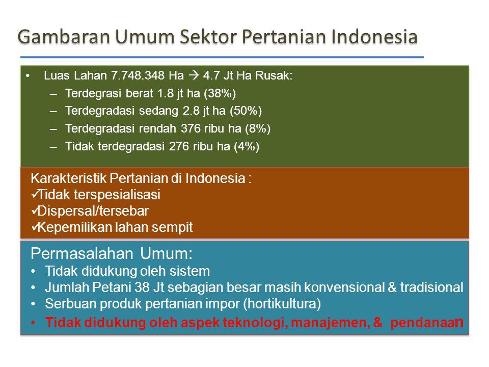 Gambaran Umum Sektor Pertanian Indonesia Luas Lahan 7.748.348 Ha  4.7 Jt Ha Rusak: –Terdegrasi berat 1.8 jt ha (38%) –Terdegradasi sedang 2.8 jt ha (50%) –Terdegradasi rendah 376 ribu ha (8%) –Tidak terdegradasi 276 ribu ha (4%) Luas Lahan 7.748.348 Ha  4.7 Jt Ha Rusak: –Terdegrasi berat 1.8 jt ha (38%) –Terdegradasi sedang 2.8 jt ha (50%) –Terdegradasi rendah 376 ribu ha (8%) –Tidak terdegradasi 276 ribu ha (4%) Permasalahan Umum: Tidak didukung oleh sistem Jumlah Petani 38 Jt sebagian besar masih konvensional & tradisional Serbuan produk pertanian impor (hortikultura) Tidak didukung oleh aspek teknologi, manajemen, & pendanaa n Permasalahan Umum: Tidak didukung oleh sistem Jumlah Petani 38 Jt sebagian besar masih konvensional & tradisional Serbuan produk pertanian impor (hortikultura) Tidak didukung oleh aspek teknologi, manajemen, & pendanaa n Karakteristik Pertanian di Indonesia : Tidak terspesialisasi Dispersal/tersebar Kepemilikan lahan sempit Karakteristik Pertanian di Indonesia : Tidak terspesialisasi Dispersal/tersebar Kepemilikan lahan sempit