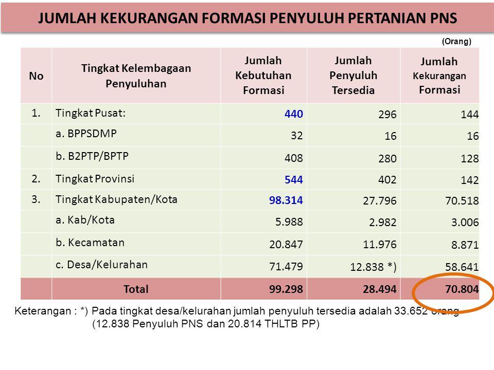 JUMLAH KEKURANGAN FORMASI PENYULUH PERTANIAN PNS No Tingkat Kelembagaan Penyuluhan Jumlah Kebutuhan Formasi Jumlah Penyuluh Tersedia Jumlah Kekurangan Formasi 1.Tingkat Pusat: 440 296 144 a.