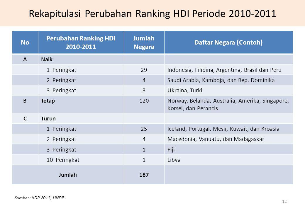 Rekapitulasi Perubahan Ranking HDI Periode 2010-2011 12 No Perubahan Ranking HDI 2010-2011 Jumlah Negara Daftar Negara (Contoh) ANaik 1 Peringkat29Ind