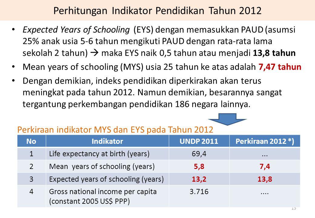 Perhitungan Indikator Pendidikan Tahun 2012 Expected Years of Schooling (EYS) dengan memasukkan PAUD (asumsi 25% anak usia 5-6 tahun mengikuti PAUD de