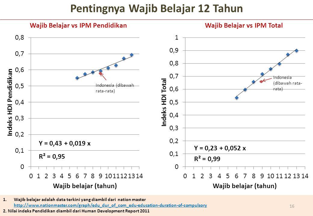 Indonesia (dibawah rata-rata) 1.Wajib belajar adalah data terkini yang diambil dari nation master http://www.nationmaster.com/graph/edu_dur_of_com_edu