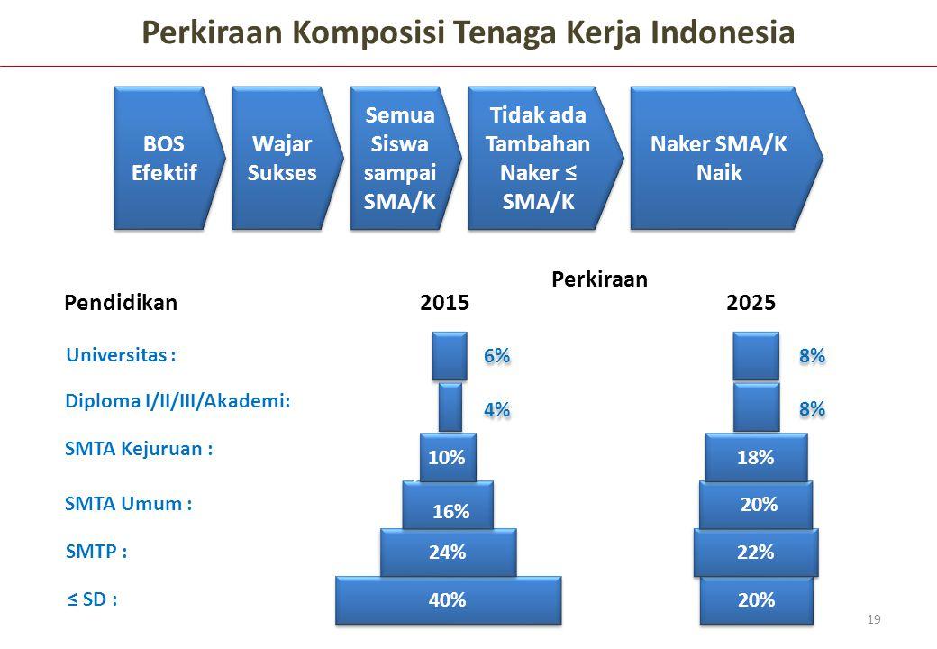 Perkiraan Komposisi Tenaga Kerja Indonesia 40% 24% SMTA Umum : SMTA Kejuruan : Diploma I/II/III/Akademi: 16% SMTP : ≤ SD : Universitas : 8,2 % 10% 4%4