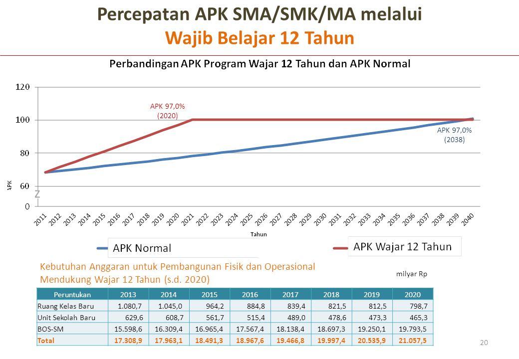 20 Percepatan APK SMA/SMK/MA melalui Wajib Belajar 12 Tahun Peruntukan20132014201520162017201820192020 Ruang Kelas Baru 1.080,7 1.045,0 964,2 884,8 83