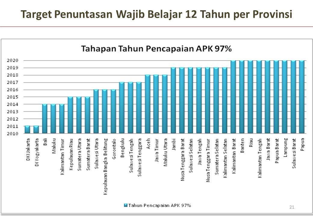 Target Penuntasan Wajib Belajar 12 Tahun per Provinsi 21