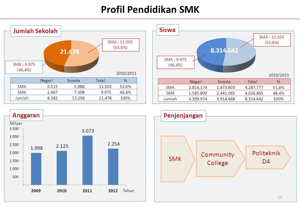 23 Profil Pendidikan SMK Jumlah Sekolah Siswa Anggaran Penjenjangan SMK Community College Politeknik D4 NegeriSwastaTotal% SMA 5.515 5.988 11.50353,6%