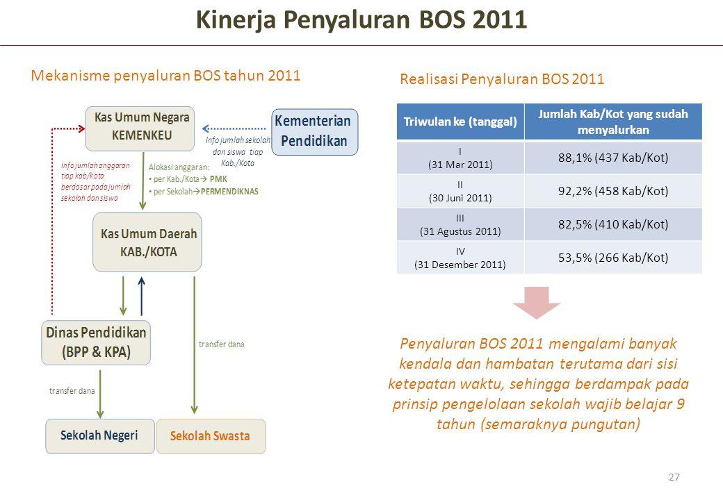 27 Kinerja Penyaluran BOS 2011 Triwulan ke (tanggal) Jumlah Kab/Kot yang sudah menyalurkan I (31 Mar 2011) 88,1% (437 Kab/Kot) II (30 Juni 2011) 92,2%