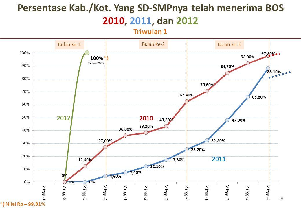 Bulan ke-1 Bulan ke-2 Bulan ke-3 Persentase Kab./Kot. Yang SD-SMPnya telah menerima BOS 2010, 2011, dan 2012 Triwulan 1 2010 2011 29 2012 19 Jan 2012
