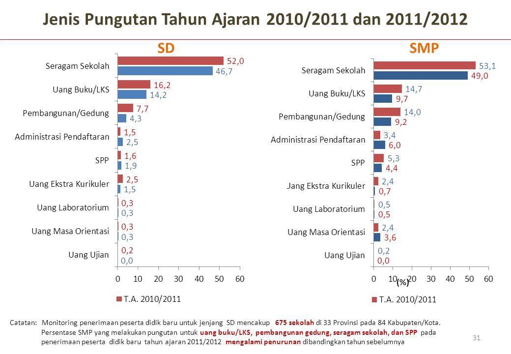 Catatan: Monitoring penerimaan peserta didik baru untuk jenjang SD mencakup 675 sekolah di 33 Provinsi pada 84 Kabupaten/Kota. Jenis Pungutan Tahun Aj