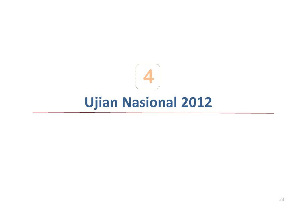 Ujian Nasional 2012 4 33