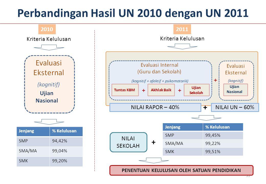 35 Perbandingan Hasil UN 2010 dengan UN 2011 Kriteria Kelulusan Jenjang% Kelulusan SMP94,42% SMA/MA99,04% SMK99,20% Jenjang% Kelulusan SMP99,45% SMA/M