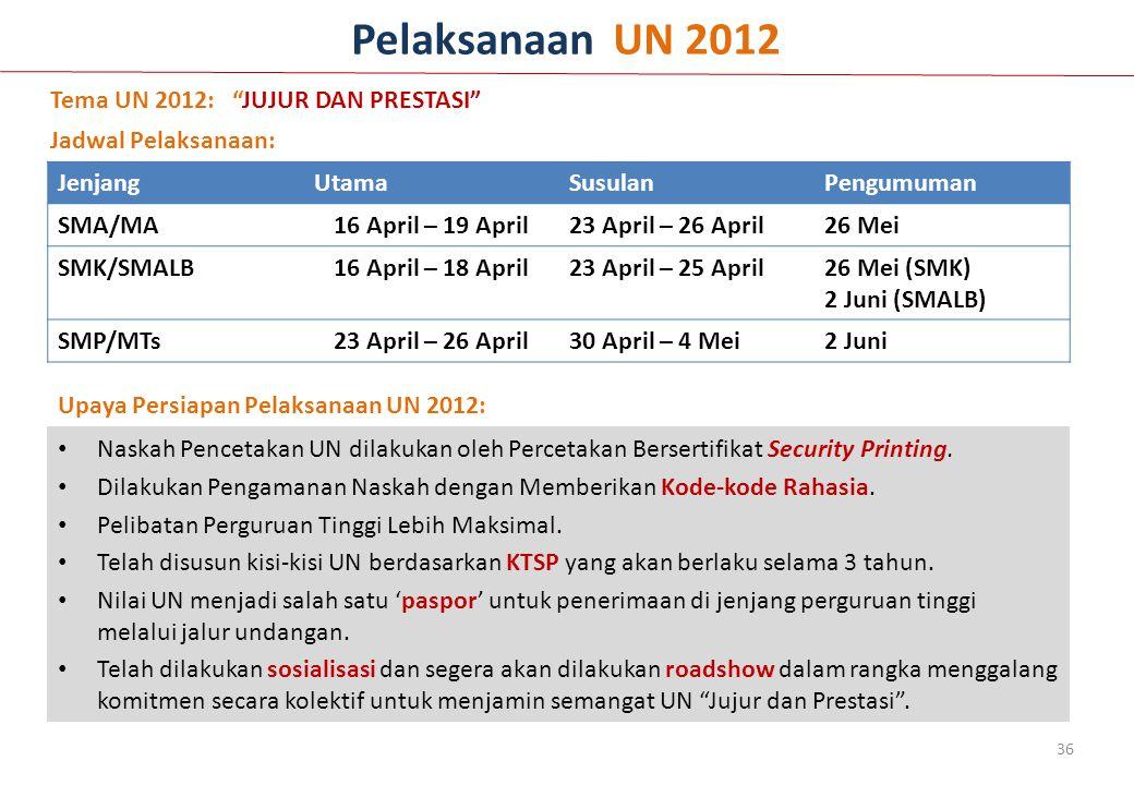 36 Pelaksanaan UN 2012 Naskah Pencetakan UN dilakukan oleh Percetakan Bersertifikat Security Printing. Dilakukan Pengamanan Naskah dengan Memberikan K