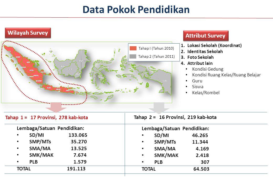 Wilayah Survey Tahap I (Tahun 2010) Tahap 2 (Tahun 2011) Tahap 1 = 17 Provinsi, 278 kab-kota Tahap 2 = 16 Provinsi, 219 kab-kota 1.Lokasi Sekolah (Koo