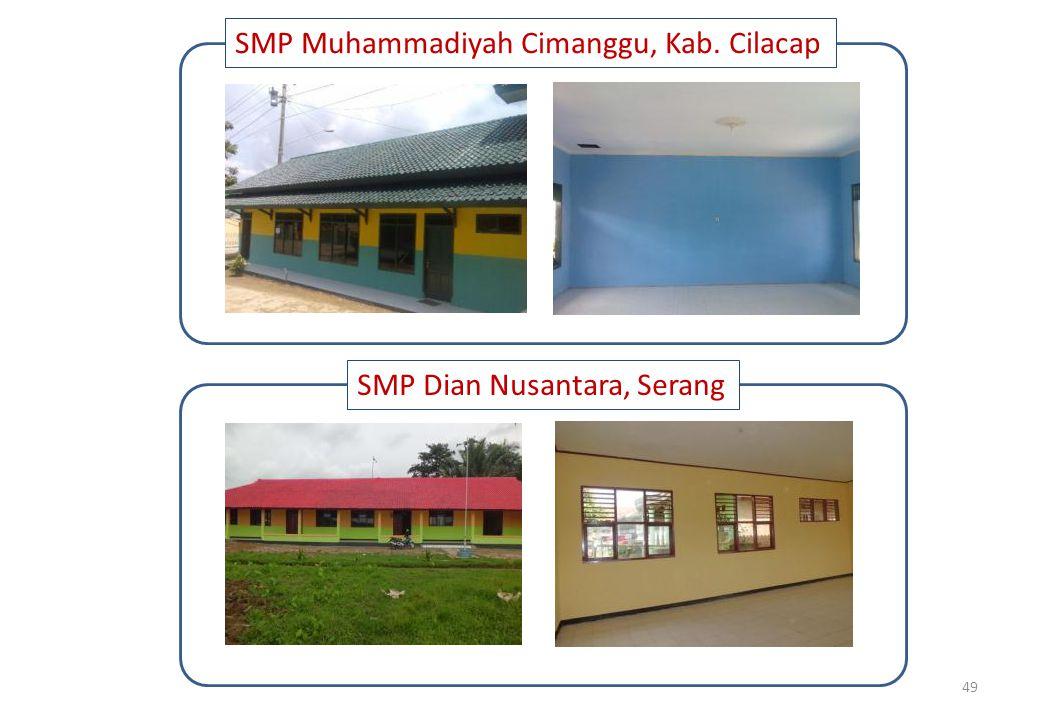 49 SMP Muhammadiyah Cimanggu, Kab. Cilacap SMP Dian Nusantara, Serang