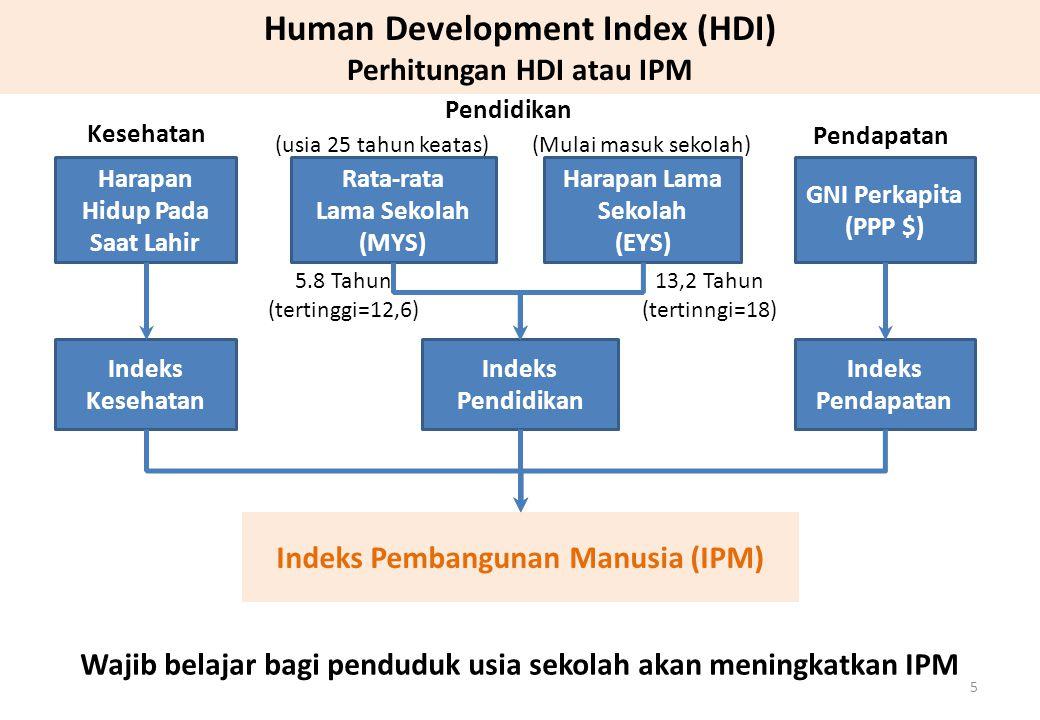 Perkembangan HDI Indonesia, 2005-2011 Sumber: HDR 2011, UNDP 6 HDI Indonesia terus mengalami peningkatan selama periode 2005-2011 Rank 108 Jumlah Negara 169 Rank 124 Jumlah Negara 187