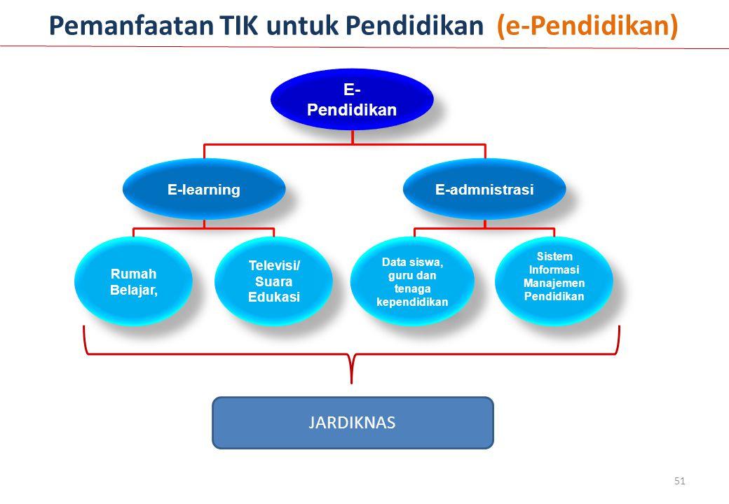 51 Pemanfaatan TIK untuk Pendidikan (e-Pendidikan) E- Pendidikan E-admnistrasi E-learning Rumah Belajar, Televisi/ Suara Edukasi Data siswa, guru dan