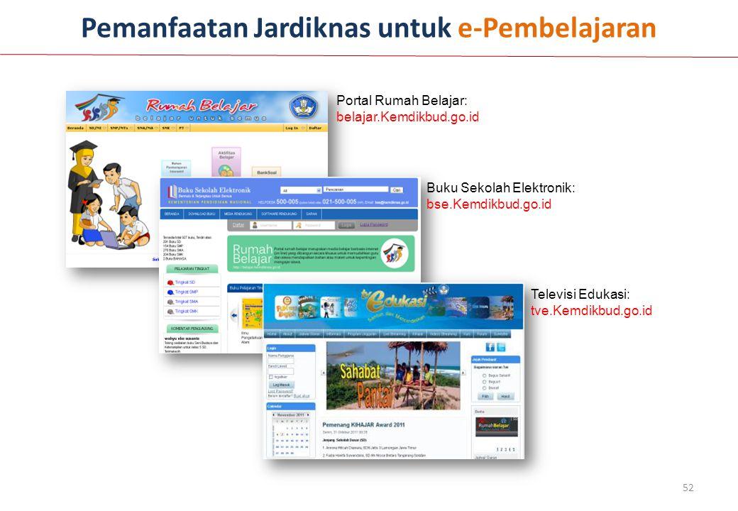 Pemanfaatan Jardiknas untuk e-Pembelajaran Portal Rumah Belajar: belajar.Kemdikbud.go.id Buku Sekolah Elektronik: bse.Kemdikbud.go.id Televisi Edukasi