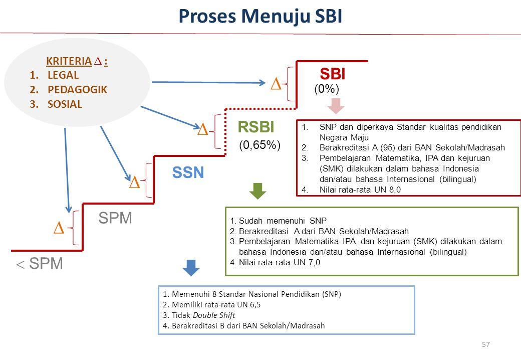 Proses Menuju SBI 57 SPM SSN RSBI SBI   SPM    KRITERIA  : 1.LEGAL 2.PEDAGOGIK 3.SOSIAL (0%) (0,65%) 1.SNP dan diperkaya Standar kualitas pendid