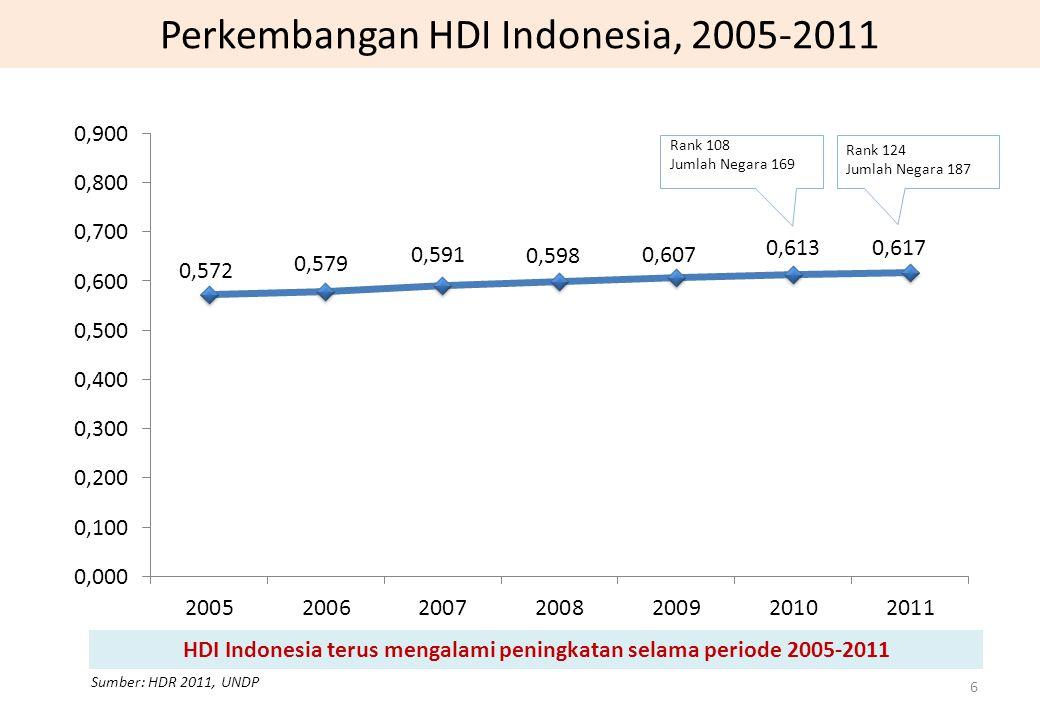 Perkembangan HDI Indonesia, 2005-2011 Sumber: HDR 2011, UNDP 6 HDI Indonesia terus mengalami peningkatan selama periode 2005-2011 Rank 108 Jumlah Nega