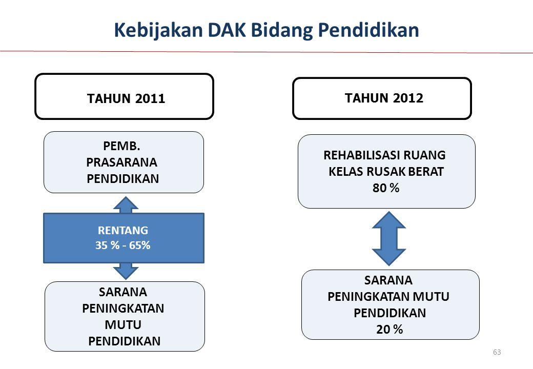 Kebijakan DAK Bidang Pendidikan TAHUN 2011 PEMB. PRASARANA PENDIDIKAN SARANA PENINGKATAN MUTU PENDIDIKAN RENTANG 35 % - 65% 63 TAHUN 2012 REHABILISASI
