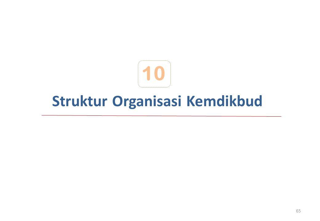 Struktur Organisasi Kemdikbud 10 65