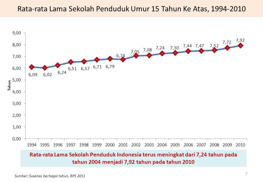 Rata-rata Lama Sekolah Penduduk Umur 15 Tahun Ke Atas, 1994-2010 Rata-rata Lama Sekolah Penduduk Indonesia terus meningkat dari 7,24 tahun pada tahun