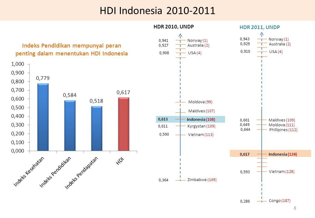 HDI Indonesia 2010-2011 0,617 0,593 Indonesia (124) Vietnam (128) 0,286 Congo (187) 0,943 Norway (1) 0,929 Australia (2) 0,910 USA (4) 0,649 Moldova (