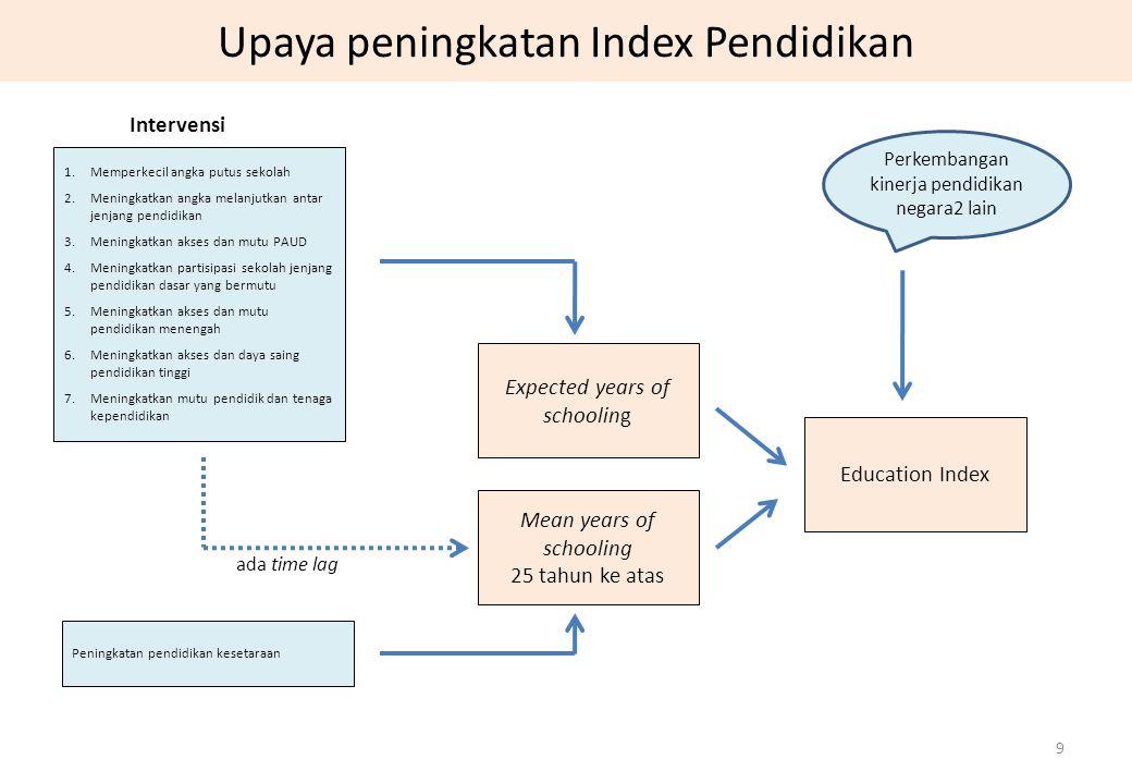 Upaya peningkatan Index Pendidikan 9 1.Memperkecil angka putus sekolah 2.Meningkatkan angka melanjutkan antar jenjang pendidikan 3.Meningkatkan akses