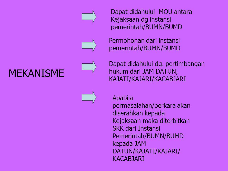 MEKANISME Permohonan dari instansi pemerintah/BUMN/BUMD Dapat didahului dg.