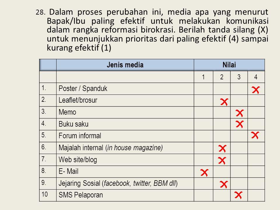 28. Dalam proses perubahan ini, media apa yang menurut Bapak/Ibu paling efektif untuk melakukan komunikasi dalam rangka reformasi birokrasi. Berilah t