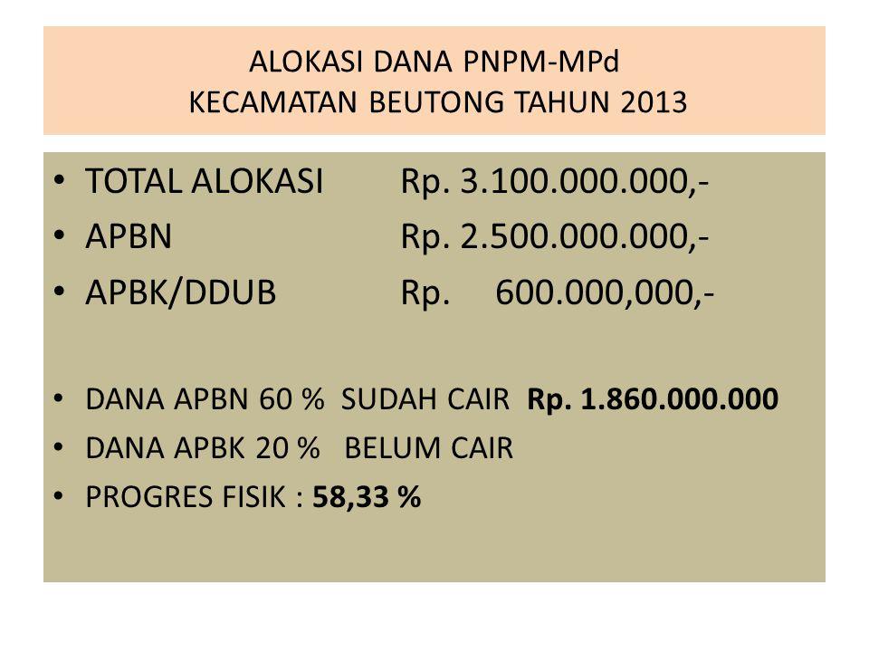 ALOKASI DANA PNPM-MPd KECAMATAN BEUTONG TAHUN 2013 TOTAL ALOKASI Rp. 3.100.000.000,- APBN Rp. 2.500.000.000,- APBK/DDUB Rp. 600.000,000,- DANA APBN 60