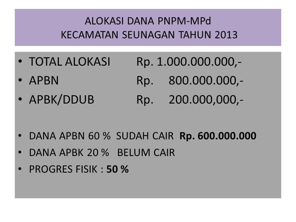ALOKASI DANA PNPM-MPd KECAMATAN SEUNAGAN TAHUN 2013 TOTAL ALOKASI Rp. 1.000.000.000,- APBN Rp. 800.000.000,- APBK/DDUB Rp. 200.000,000,- DANA APBN 60