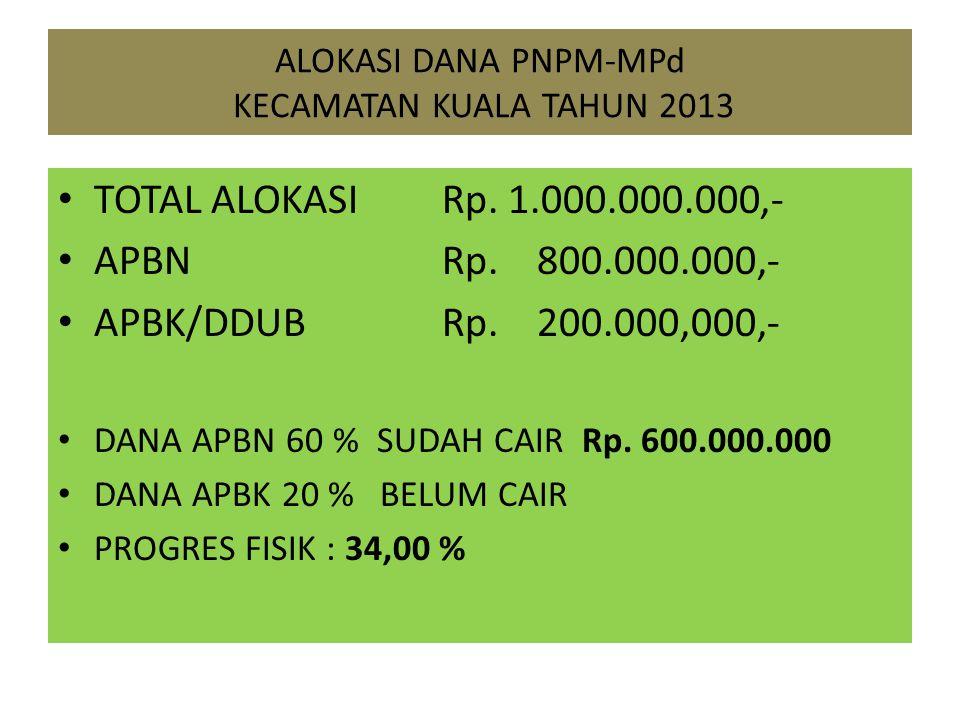 ALOKASI DANA PNPM-MPd KECAMATAN KUALA TAHUN 2013 TOTAL ALOKASI Rp. 1.000.000.000,- APBN Rp. 800.000.000,- APBK/DDUB Rp. 200.000,000,- DANA APBN 60 % S