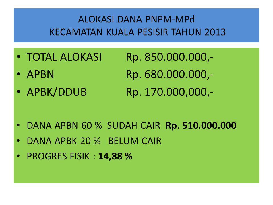 ALOKASI DANA PNPM-MPd KECAMATAN KUALA PESISIR TAHUN 2013 TOTAL ALOKASI Rp. 850.000.000,- APBN Rp. 680.000.000,- APBK/DDUB Rp. 170.000,000,- DANA APBN