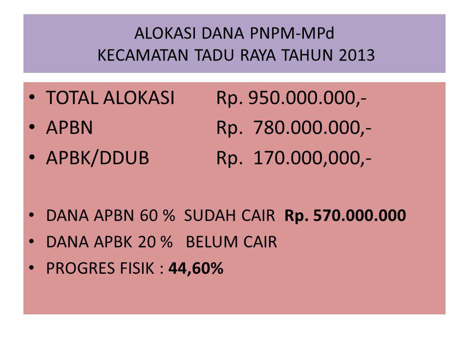 ALOKASI DANA PNPM-MPd KECAMATAN TADU RAYA TAHUN 2013 TOTAL ALOKASI Rp. 950.000.000,- APBN Rp. 780.000.000,- APBK/DDUB Rp. 170.000,000,- DANA APBN 60 %