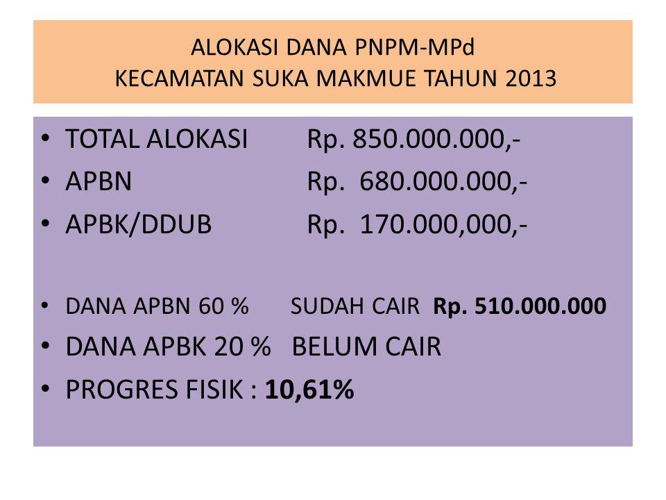 ALOKASI DANA PNPM-MPd KECAMATAN SUKA MAKMUE TAHUN 2013 TOTAL ALOKASI Rp. 850.000.000,- APBN Rp. 680.000.000,- APBK/DDUB Rp. 170.000,000,- DANA APBN 60