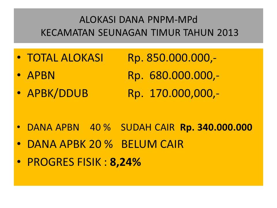 ALOKASI DANA PNPM-MPd KECAMATAN SEUNAGAN TIMUR TAHUN 2013 TOTAL ALOKASI Rp. 850.000.000,- APBN Rp. 680.000.000,- APBK/DDUB Rp. 170.000,000,- DANA APBN
