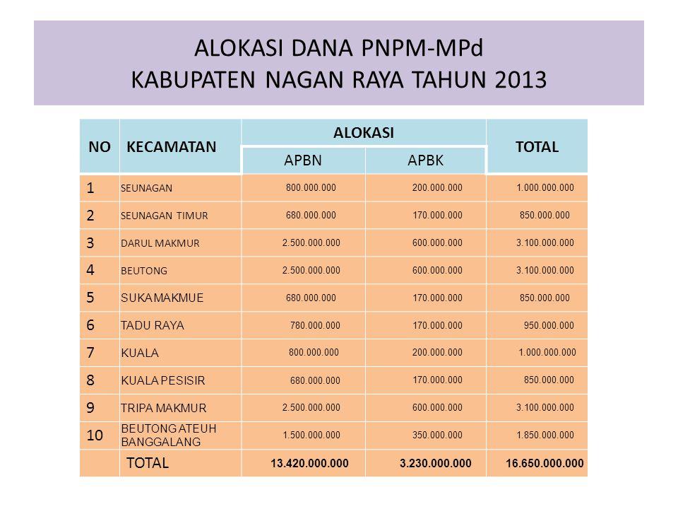 ALOKASI DANA PNPM-MPd KABUPATEN NAGAN RAYA TAHUN 2013 NOKECAMATAN ALOKASI TOTAL APBNAPBK 1 SEUNAGAN 800.000.000 200.000.000 1.000.000.000 2 SEUNAGAN T