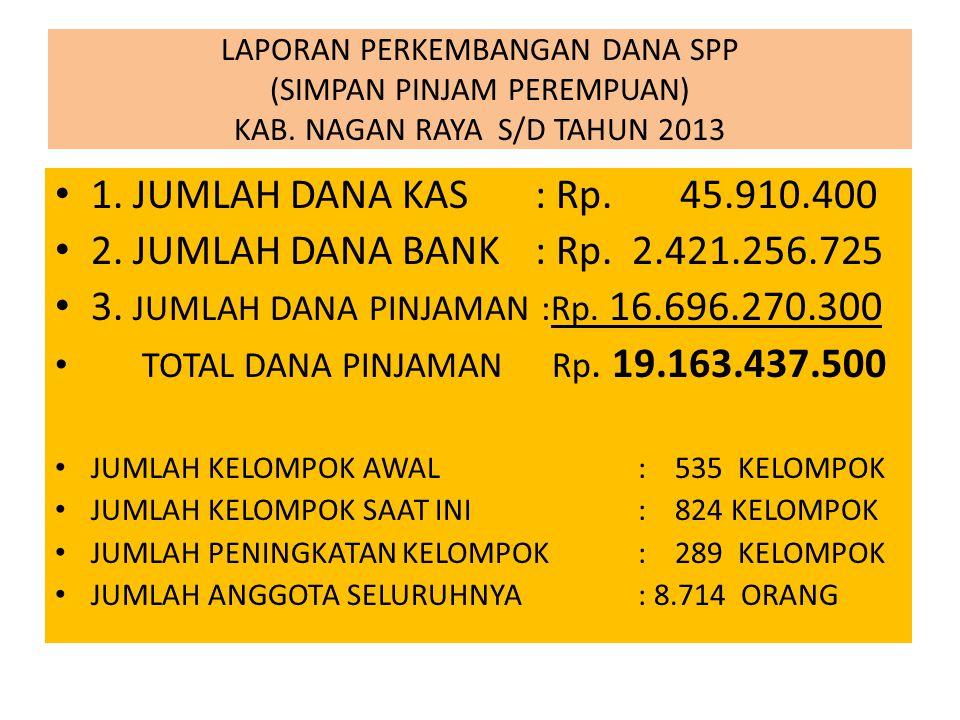 LAPORAN PERKEMBANGAN DANA SPP (SIMPAN PINJAM PEREMPUAN) KAB. NAGAN RAYA S/D TAHUN 2013 1. JUMLAH DANA KAS: Rp. 45.910.400 2. JUMLAH DANA BANK : Rp. 2.