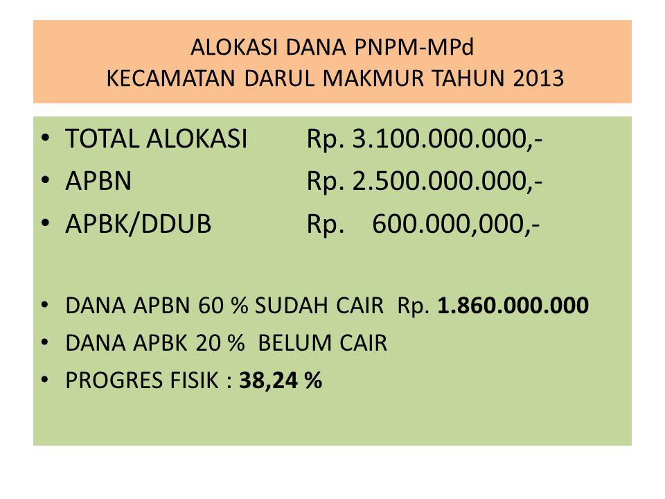 ALOKASI DANA PNPM-MPd KECAMATAN DARUL MAKMUR TAHUN 2013 TOTAL ALOKASI Rp. 3.100.000.000,- APBN Rp. 2.500.000.000,- APBK/DDUB Rp. 600.000,000,- DANA AP
