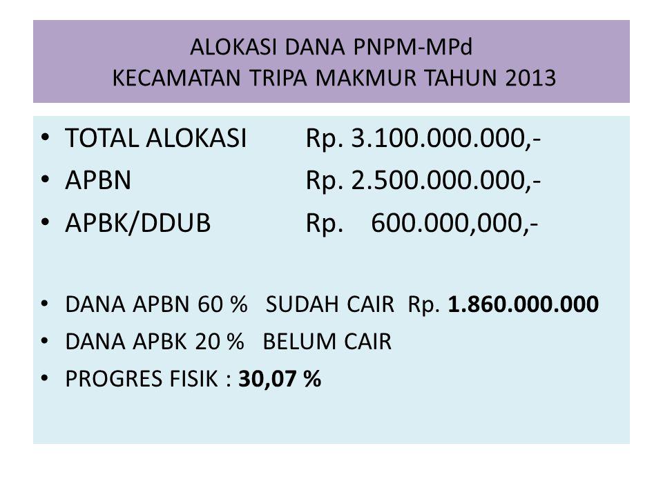 ALOKASI DANA PNPM-MPd KECAMATAN TRIPA MAKMUR TAHUN 2013 TOTAL ALOKASI Rp. 3.100.000.000,- APBN Rp. 2.500.000.000,- APBK/DDUB Rp. 600.000,000,- DANA AP