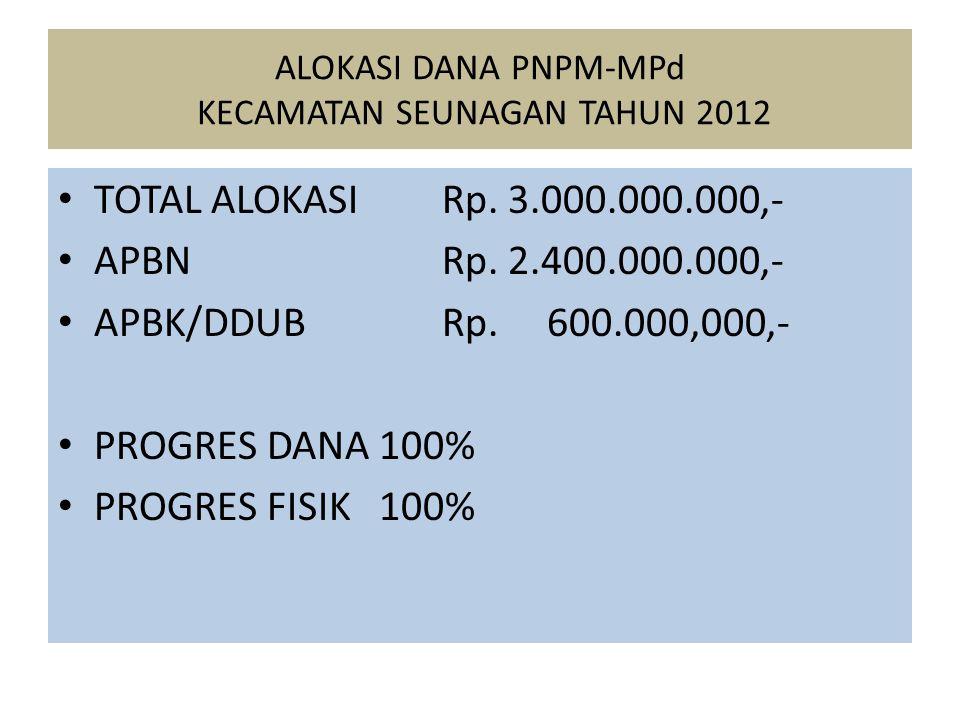ALOKASI DANA PNPM-MPd KECAMATAN SEUNAGAN TAHUN 2012 TOTAL ALOKASI Rp.