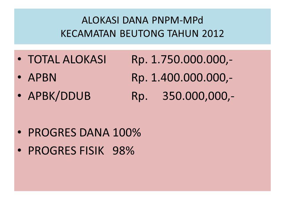 ALOKASI DANA PNPM-MPd KECAMATAN BEUTONG TAHUN 2012 TOTAL ALOKASI Rp.