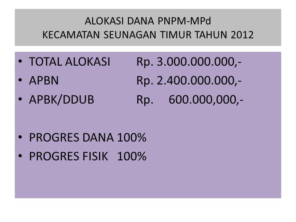 ALOKASI DANA PNPM-MPd KECAMATAN SEUNAGAN TIMUR TAHUN 2012 TOTAL ALOKASI Rp.
