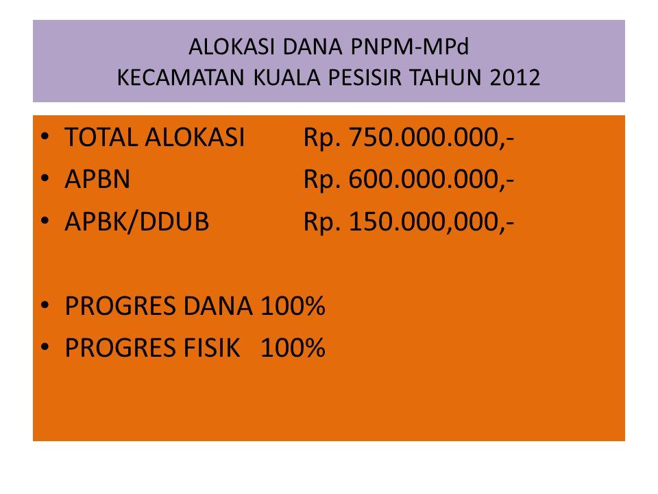 ALOKASI DANA PNPM-MPd KECAMATAN KUALA PESISIR TAHUN 2012 TOTAL ALOKASI Rp.
