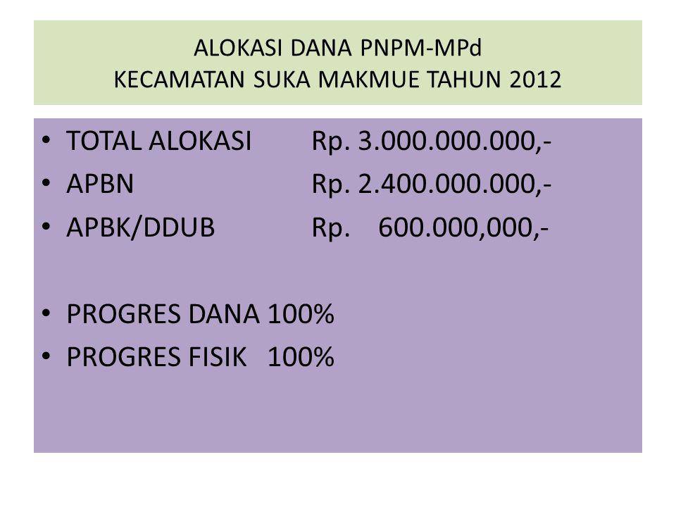 ALOKASI DANA PNPM-MPd KECAMATAN SUKA MAKMUE TAHUN 2012 TOTAL ALOKASI Rp.