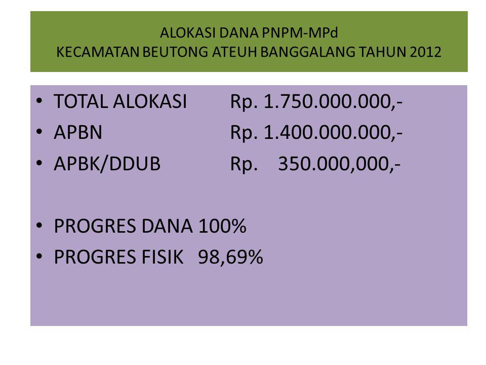 ALOKASI DANA PNPM-MPd KECAMATAN BEUTONG ATEUH BANGGALANG TAHUN 2012 TOTAL ALOKASI Rp.