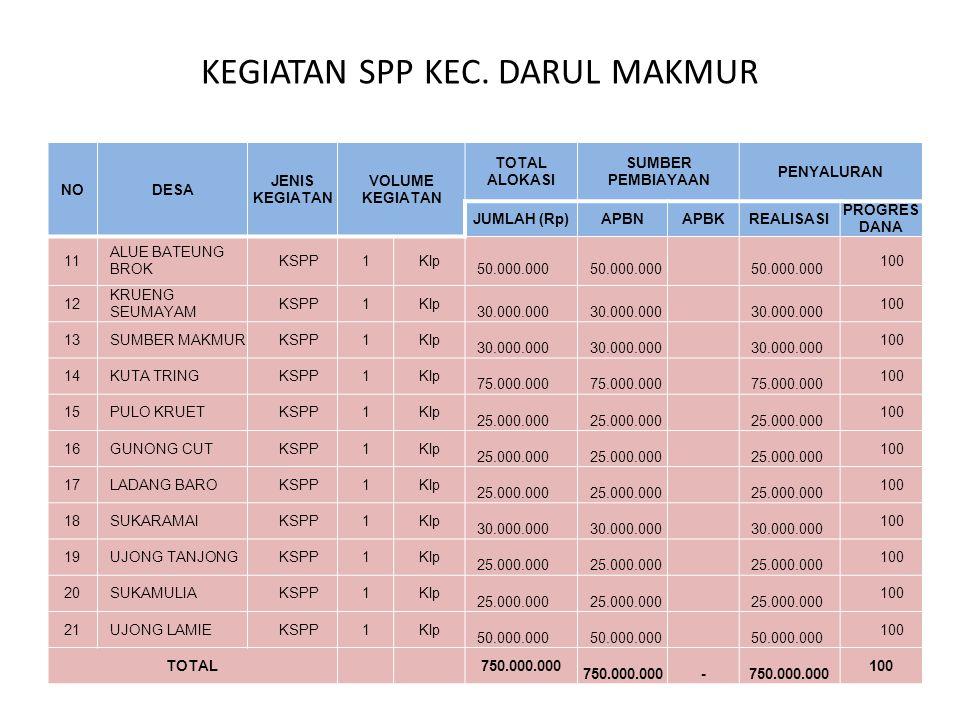 ALOKASI DANA PNPM-MPd KECAMATAN TRIPA MAKMUR TAHUN 2012 TOTAL ALOKASI Rp.