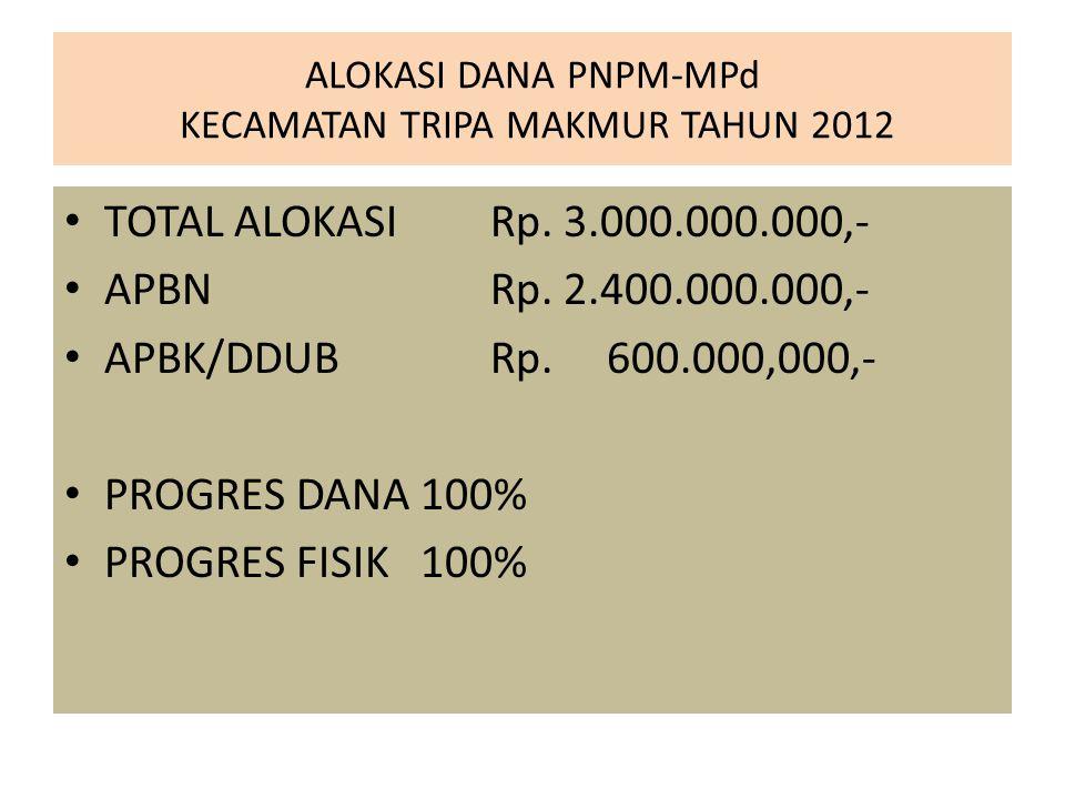ALOKASI DANA PNPM-MPd KECAMATAN TADU RAYA TAHUN 2012 TOTAL ALOKASI Rp.