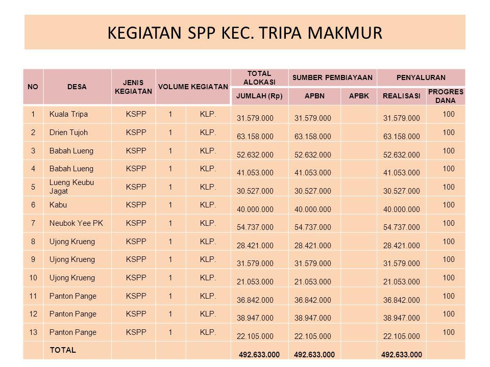 ALOKASI DANA PNPM-MPd KECAMATAN KUALA TAHUN 2012 TOTAL ALOKASI Rp.