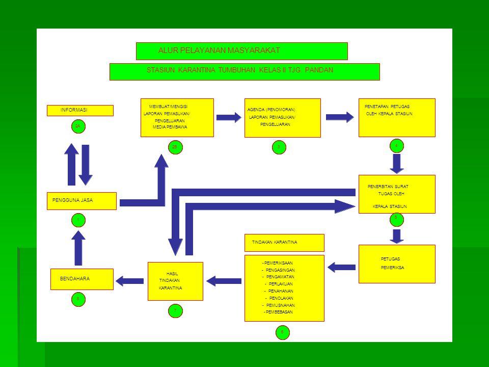PROSEDUR PELAYANAN KARANTINA TUMBUHAN DOMESTIK DI SKT TANJUNG PANDAN Agen / Pengguna Jasa / Pemilik Barang Pemeriksaan Fisik & Pemeriksaan Dokumen Pengambilan Sampel Pemeriksaan Lab / Perlakuan Penerbitan Dokumen SKTD / Pelepasan KTD Penolokan / Pemusnahan PENAHANAN